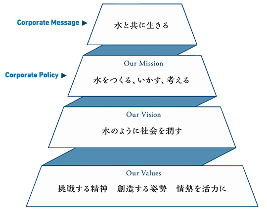 Corporate Message:水と共に生きる Corporate Philosophy:Our Mission 水をつくる、いかす、考える / Our Vision 水のように社会を潤す / Our Values 挑戦する精神 創造する姿勢 情熱を活力に